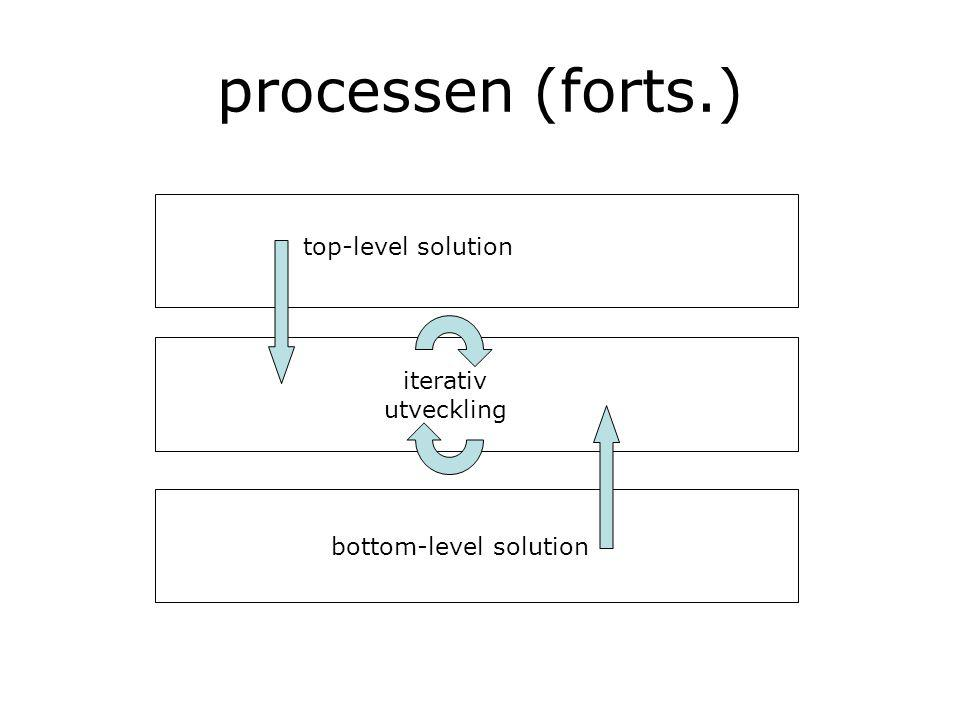 processen (forts.) top-level solution iterativ utveckling bottom-level solution