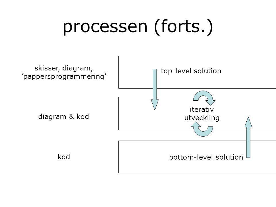 processen (forts.) top-level solution iterativ utveckling bottom-level solution skisser, diagram, 'pappersprogrammering' diagram & kod kod