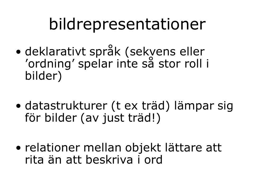 bildrepresentationer deklarativt språk (sekvens eller 'ordning' spelar inte så stor roll i bilder) datastrukturer (t ex träd) lämpar sig för bilder (av just träd!) relationer mellan objekt lättare att rita än att beskriva i ord