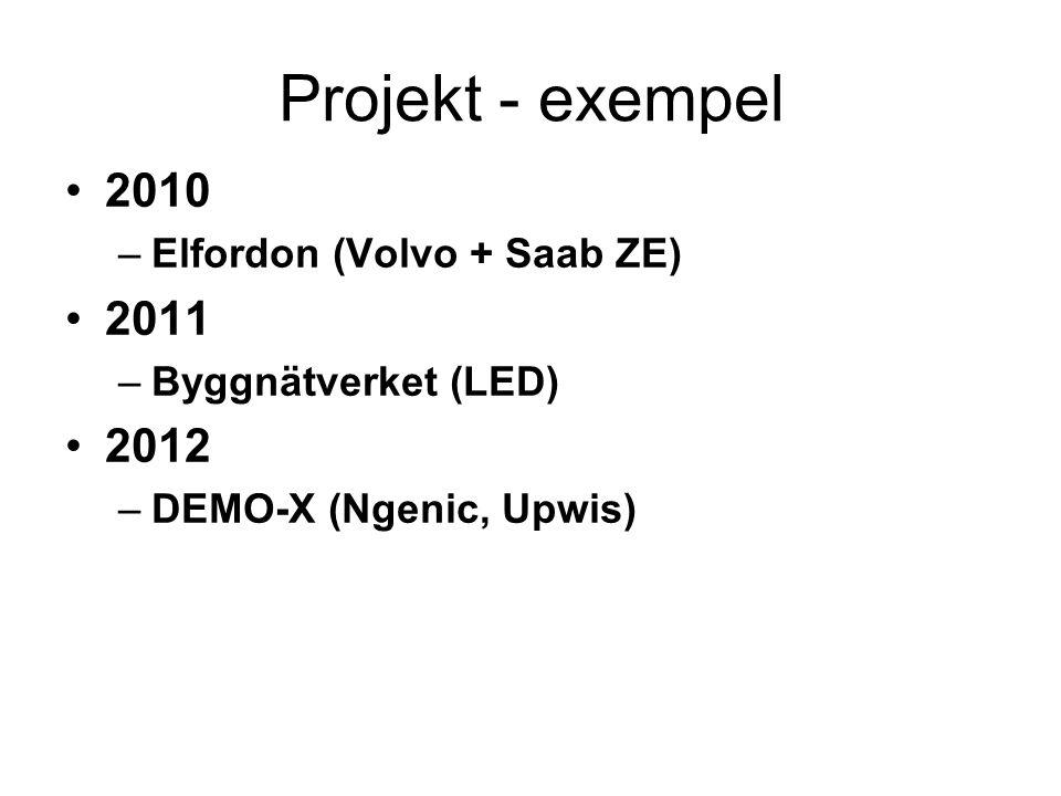 Projekt - exempel 2010 –Elfordon (Volvo + Saab ZE) 2011 –Byggnätverket (LED) 2012 –DEMO-X (Ngenic, Upwis)