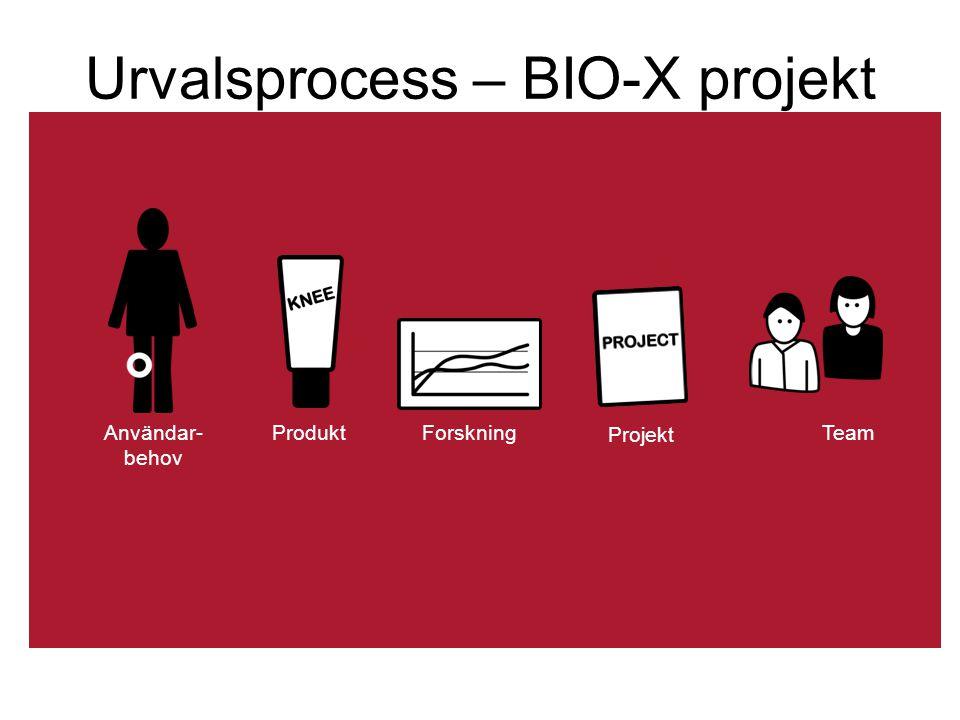 Urvalsprocess – BIO-X projekt Produkt Användar- behov Team Projekt Forskning