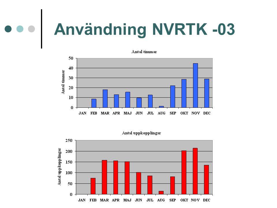 Användning NVRTK -03