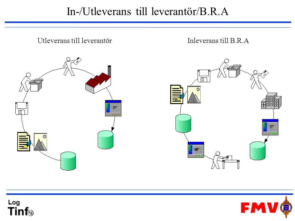 TinfLog In-/Utleverans till leverantör/B.R.A Utleverans till leverantörInleverans till B.R.A
