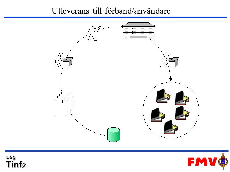 TinfLog Utleverans till förband/användare