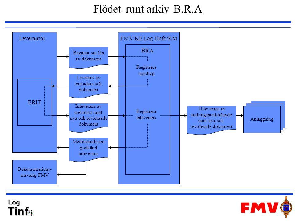 TinfLog Flödet runt arkiv B.R.A BRA FMV:KE Log Tinfo/RM Anläggning Begäran om lån av dokument Leverans av metadata och dokument Inleverans av metadata