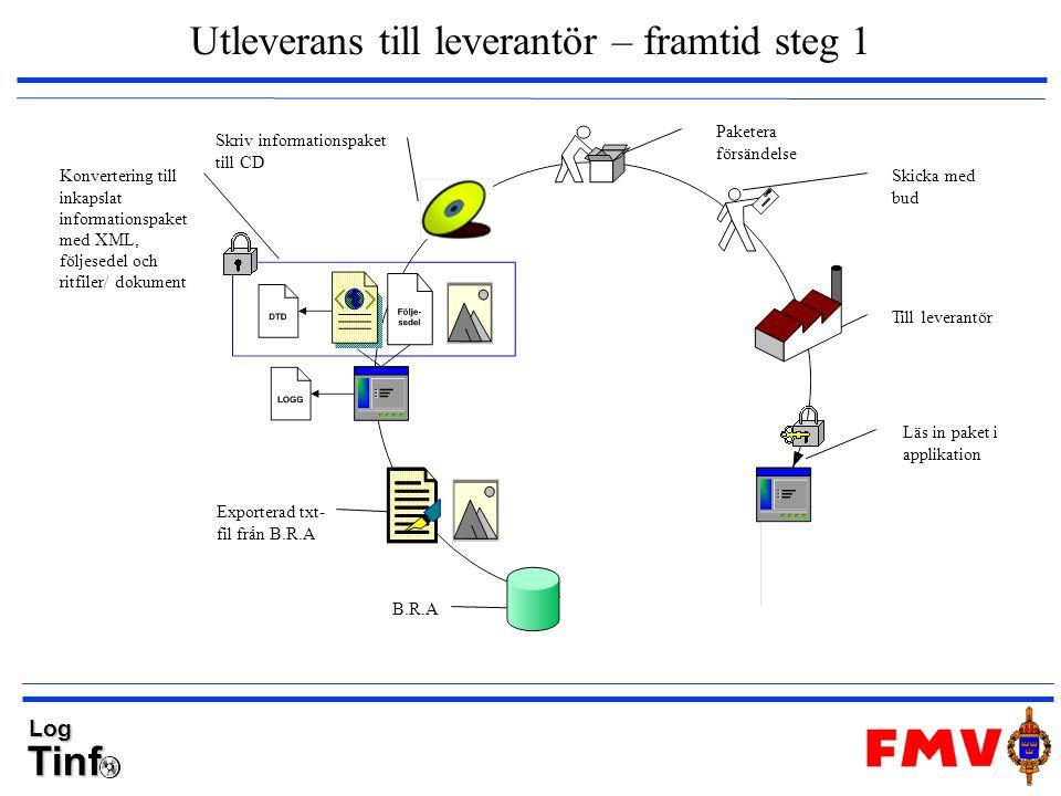 TinfLog Utleverans till leverantör – framtid steg 1 B.R.A Exporterad txt- fil från B.R.A Konvertering till inkapslat informationspaket med XML, följes