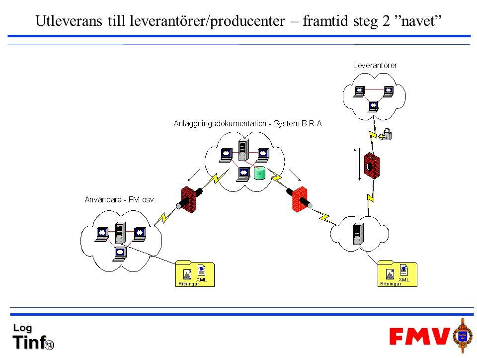 """TinfLog Utleverans till leverantörer/producenter – framtid steg 2 """"navet"""""""