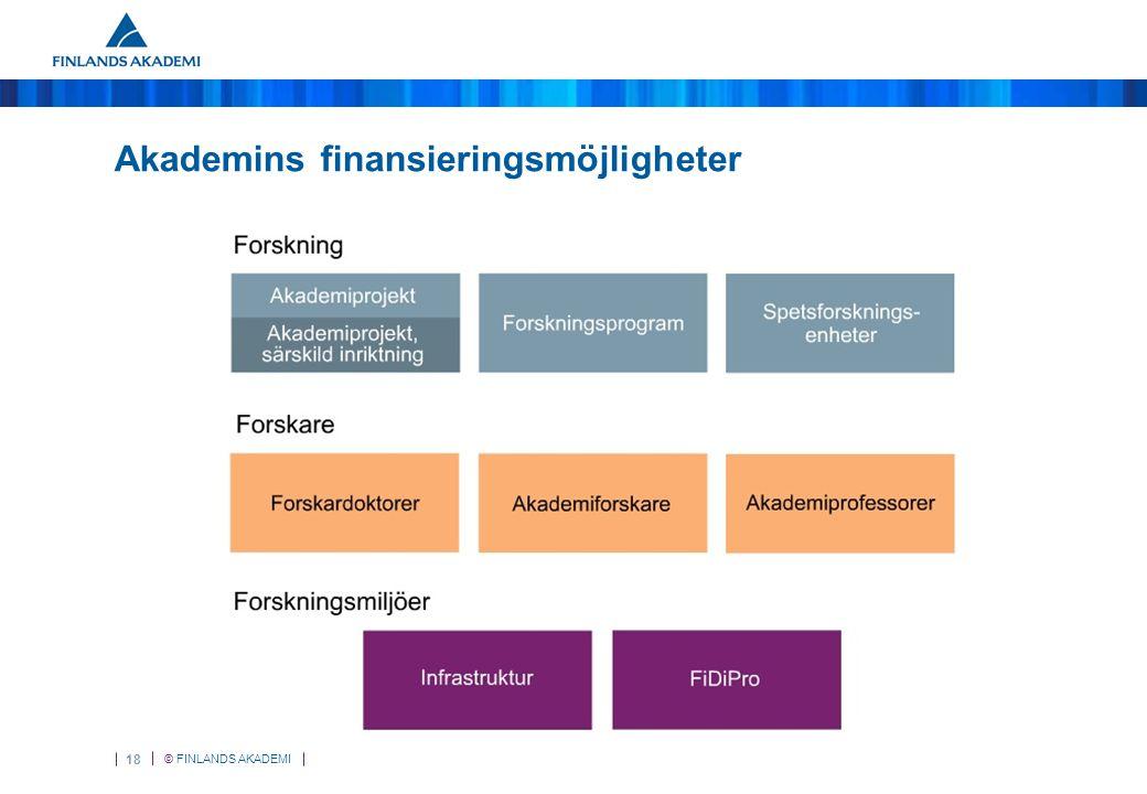 © FINLANDS AKADEMI 18 Akademins finansieringsmöjligheter