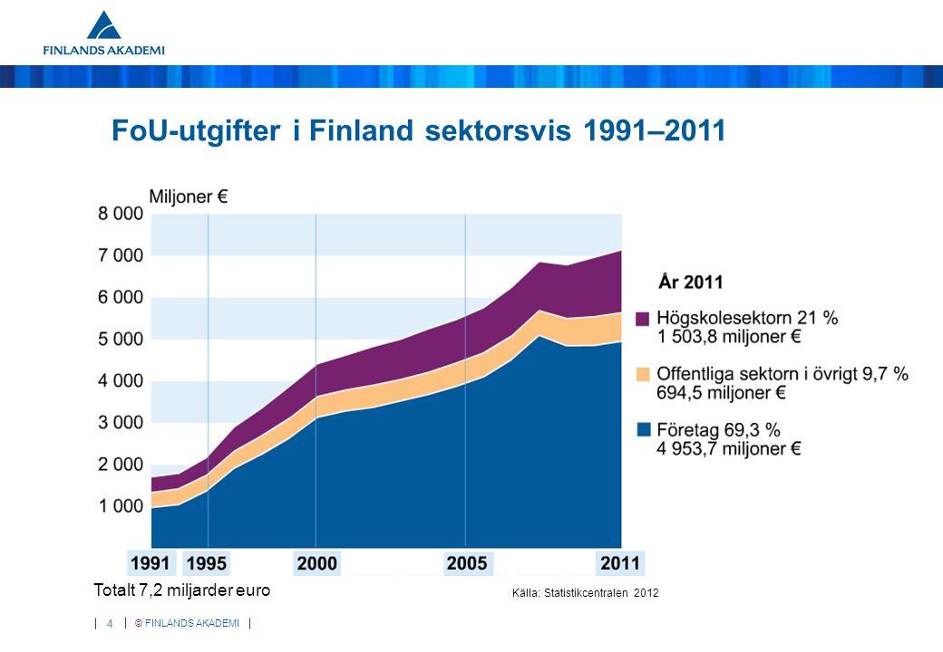 © FINLANDS AKADEMI 45 Andelen bifall (fall: utlysningen av allmänna forskningsbidrag 2000–2011, %)