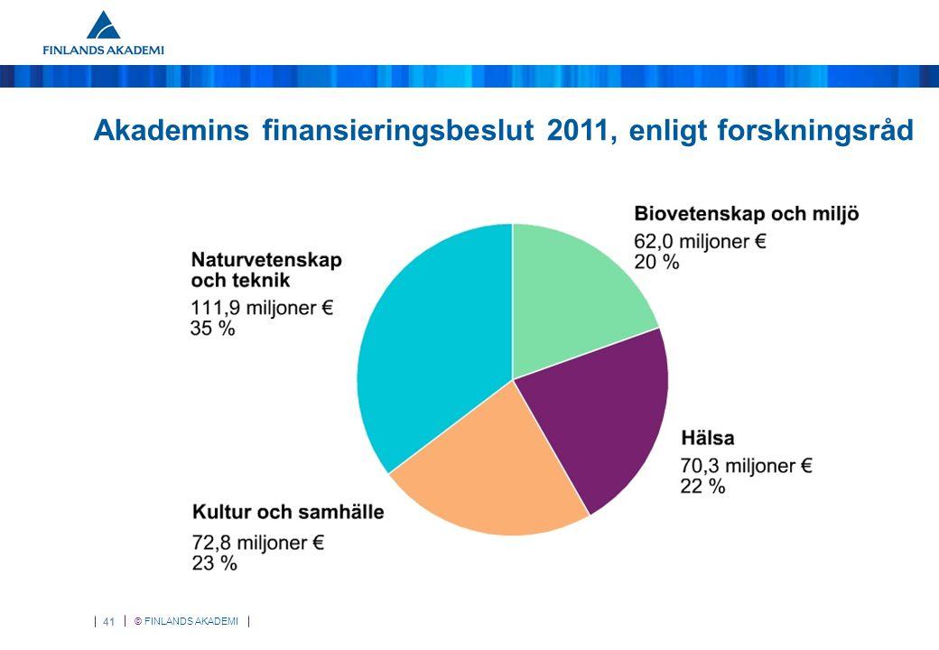 © FINLANDS AKADEMI 41 Akademins finansieringsbeslut 2011, enligt forskningsråd