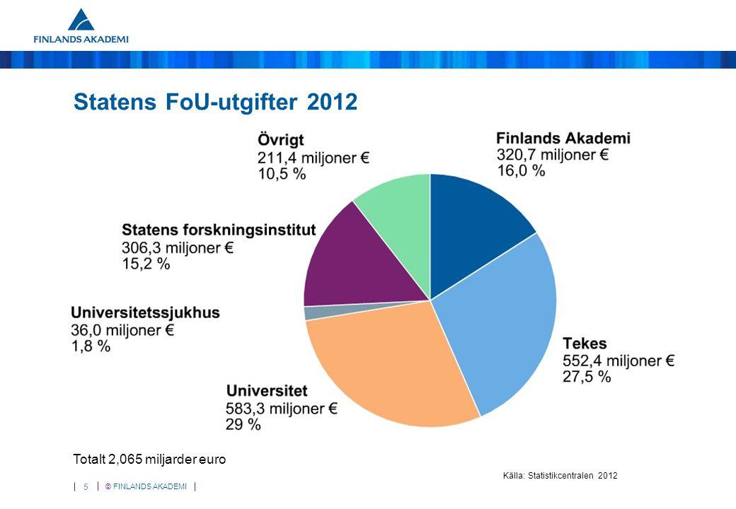 © FINLANDS AKADEMI 5 Statens FoU-utgifter 2012 Totalt 2,065 miljarder euro Källa: Statistikcentralen 2012