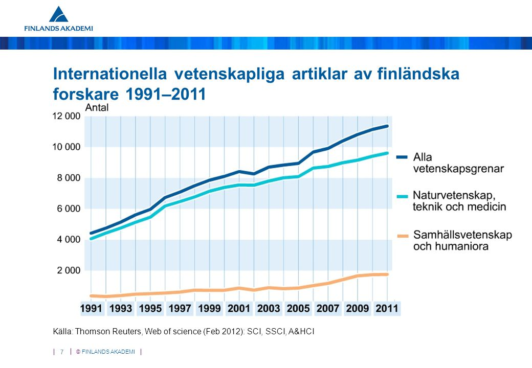© FINLANDS AKADEMI 7 Internationella vetenskapliga artiklar av finländska forskare 1991–2011 Källa: Thomson Reuters, Web of science (Feb 2012): SCI, SSCI, A&HCI