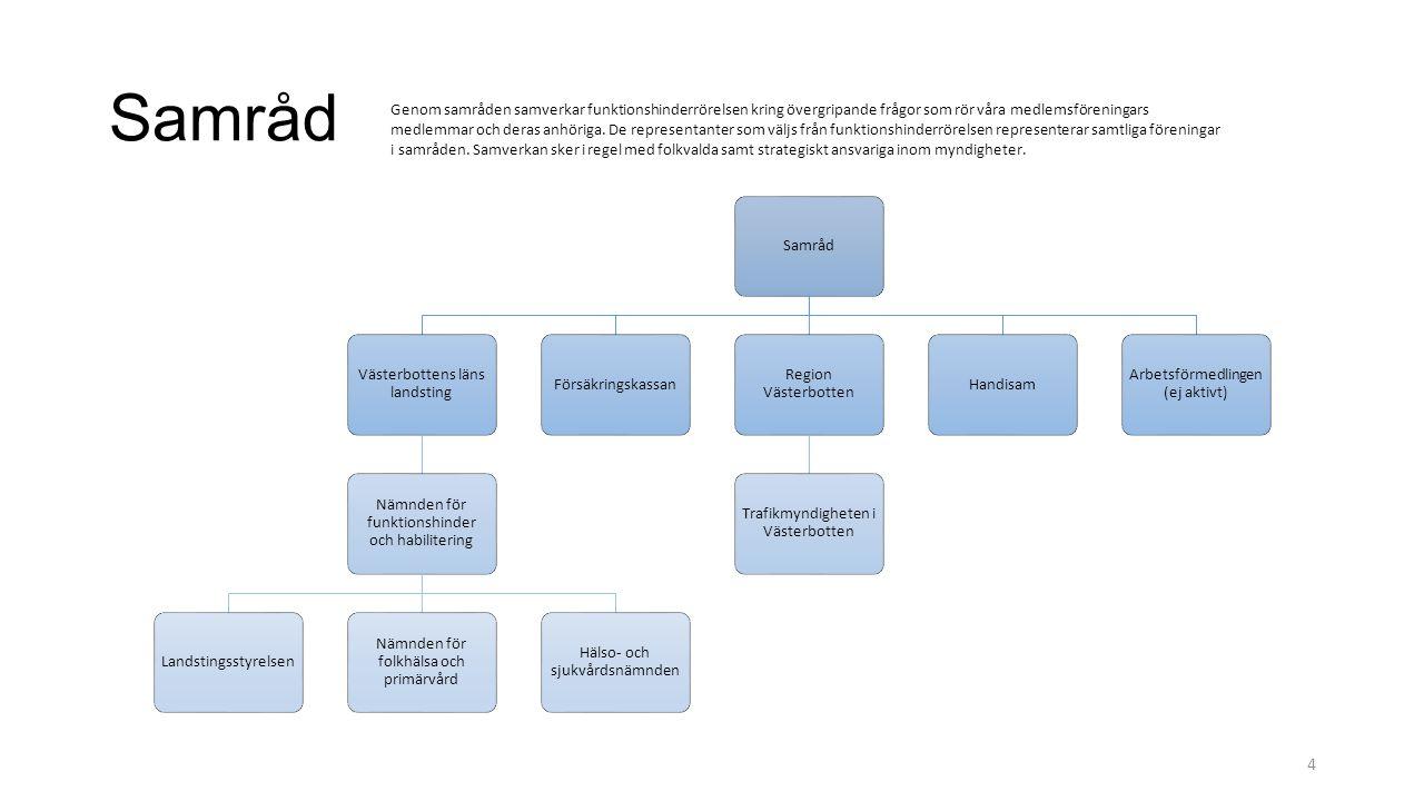 Samråd Västerbottens läns landsting Nämnden för funktionshinder och habilitering Landstingsstyrelsen Nämnden för folkhälsa och primärvård Hälso- och s