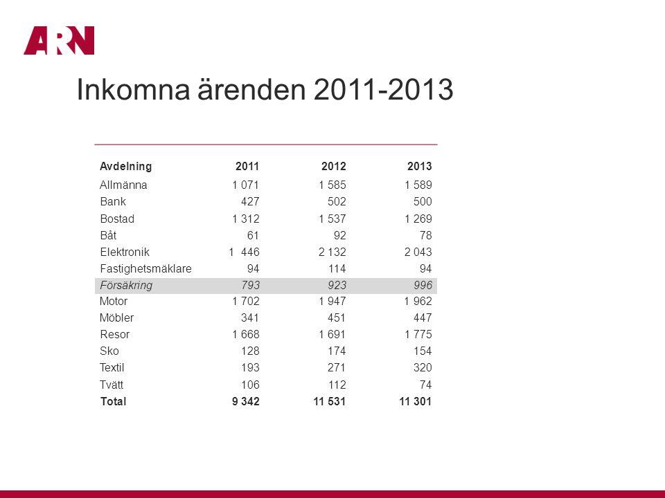 Antal avgjorda ärenden i sak 2011-2013 (Siffran inom parentes anger andel bifall i procent) Avdelning 2011 2012 2013 Allmänna475 (44)572 (47) 702 (44) Bank255 (18)231 (17) 210 (13) Bostad654 (53)686 (49) 557 (48) Båt34 (56)68 (40) 34 (38) Elektronik563 (33)604 (31) 788 (24) Fastighetsmäklare45 (31)57 (19) 49 (12) Försäkring434 (15)332 (11) 490 (11) Motor 1 072 (43)1 262 (39) 1 087 (35) Möbler203 (34)225 (30) 260 (30) Resor1 204 (59)915 (43) 959 (45) Sko90 (28)90 (33) 100 (24) Textil115 (35)129 (41) 157 (38) Tvätt86 (45)64 (39) 86 (37) Total5 230 (43)5 235 (38)5 481 (34)