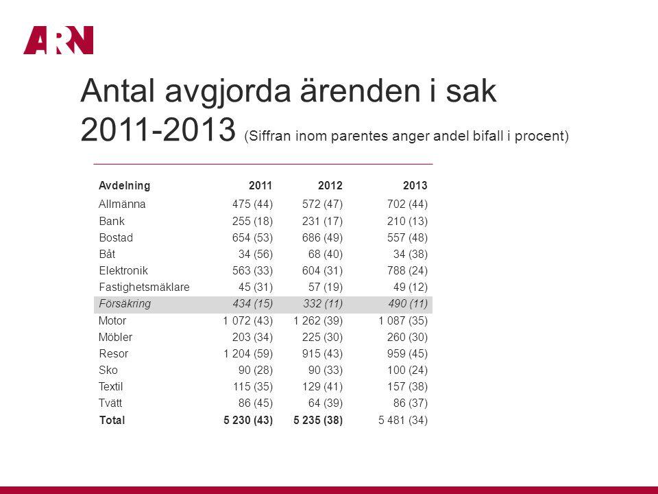Antal avgjorda ärenden i sak 2011-2013 (Siffran inom parentes anger andel bifall i procent) Avdelning 2011 2012 2013 Allmänna475 (44)572 (47) 702 (44)