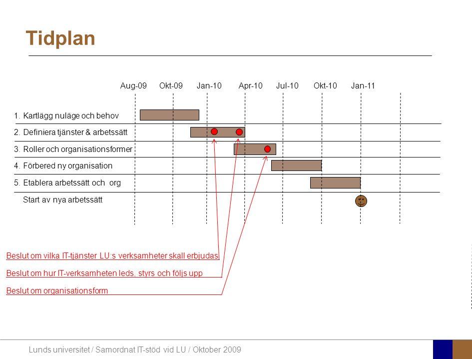 Lunds universitet / Samordnat IT-stöd vid LU / Oktober 2009 Tidplan 1. Kartlägg nuläge och behov 2. Definiera tjänster & arbetssätt 3. Roller och orga