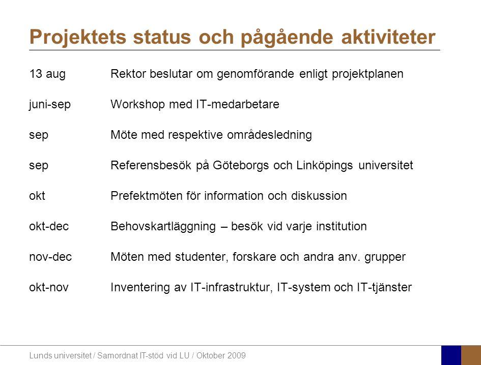 Lunds universitet / Samordnat IT-stöd vid LU / Oktober 2009 Projektets status och pågående aktiviteter 13 augRektor beslutar om genomförande enligt pr