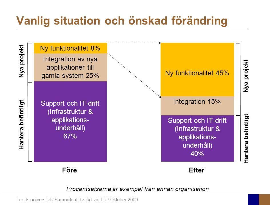 Lunds universitet / Samordnat IT-stöd vid LU / Oktober 2009 Vanlig situation och önskad förändring Ny funktionalitet 8% Integration av nya applikation
