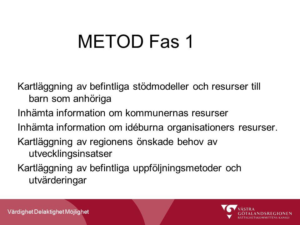 Värdighet Delaktighet Möjlighet METOD Fas 1 Kartläggning av befintliga stödmodeller och resurser till barn som anhöriga Inhämta information om kommunernas resurser Inhämta information om idéburna organisationers resurser.
