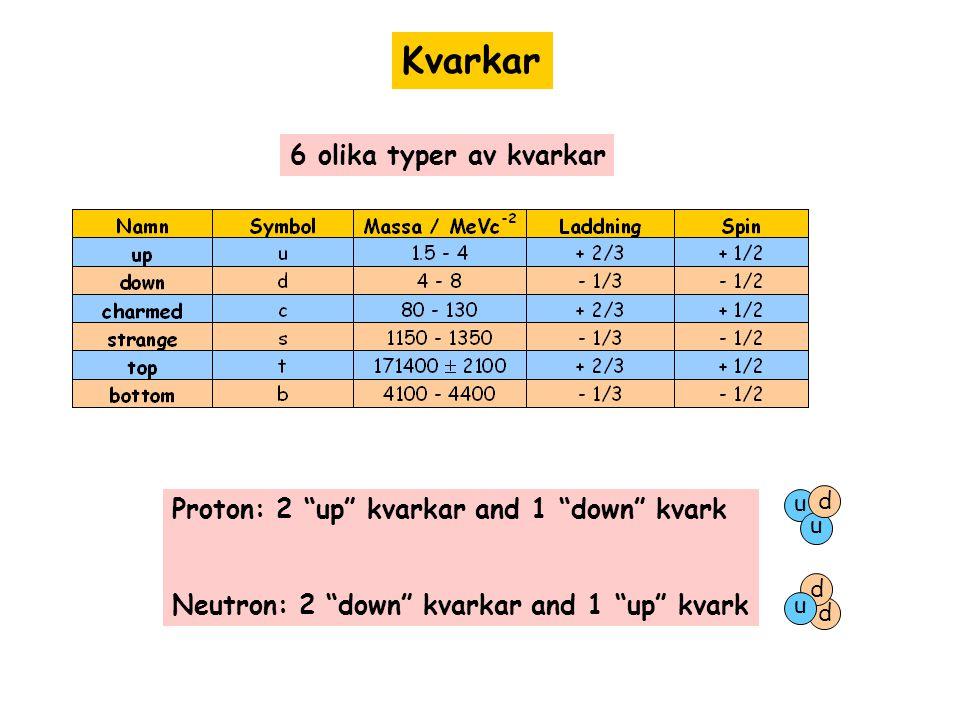 """Kvarkar 6 olika typer av kvarkar Proton: 2 """"up"""" kvarkar and 1 """"down"""" kvark Neutron: 2 """"down"""" kvarkar and 1 """"up"""" kvark u u d d d u"""