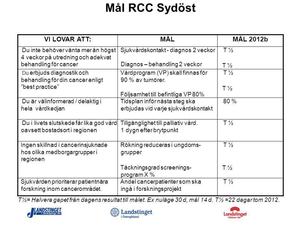 Mål RCC Sydöst VI LOVAR ATT:MÅLMÅL 2012b Du inte behöver vänta mer än högst 4 veckor på utredning och adekvat behandling för cancer Sjukvårdskontakt -