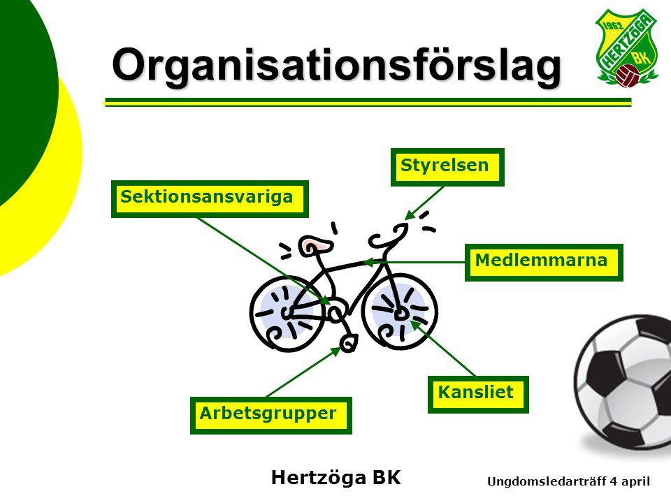 Ungdomsledarträff 4 april Hertzöga BK Organisationsförslag Arbetsgrupper Kansliet Sektionsansvariga Styrelsen Medlemmarna