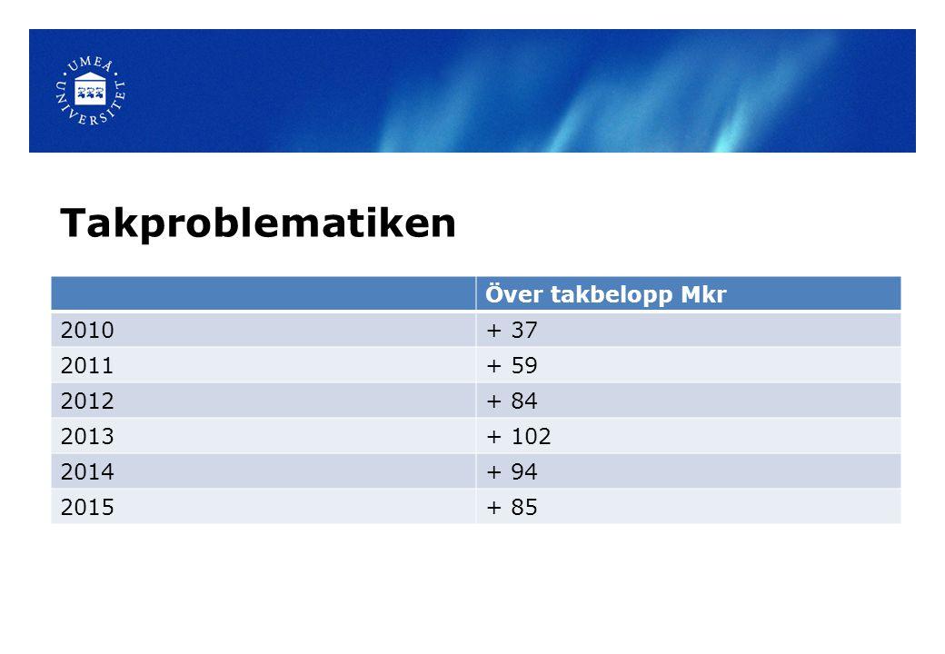 Takproblematiken Över takbelopp Mkr 2010+ 37 2011+ 59 2012+ 84 2013+ 102 2014+ 94 2015+ 85