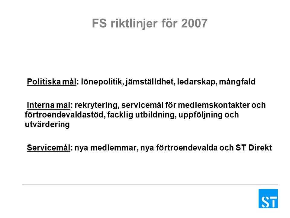 FS riktlinjer för 2007 Politiska mål: lönepolitik, jämställdhet, ledarskap, mångfald Interna mål: rekrytering, servicemål för medlemskontakter och förtroendevaldastöd, facklig utbildning, uppföljning och utvärdering Servicemål: nya medlemmar, nya förtroendevalda och ST Direkt