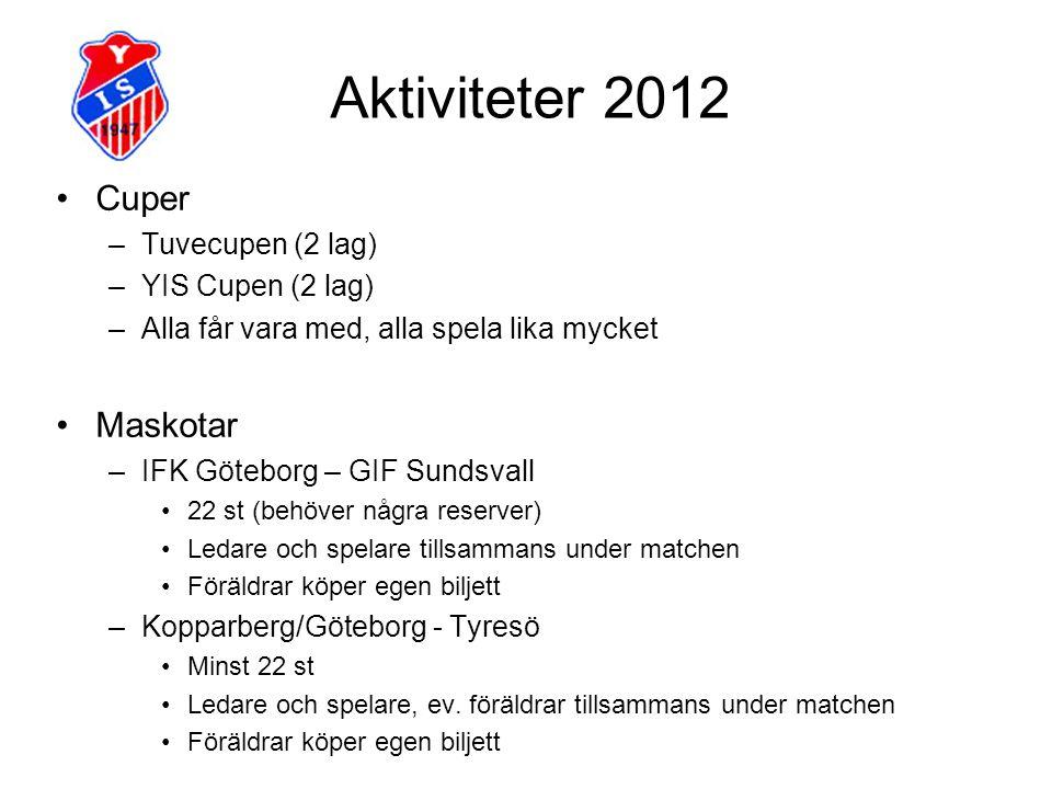 Aktiviteter 2012 Cuper –Tuvecupen (2 lag) –YIS Cupen (2 lag) –Alla får vara med, alla spela lika mycket Maskotar –IFK Göteborg – GIF Sundsvall 22 st (