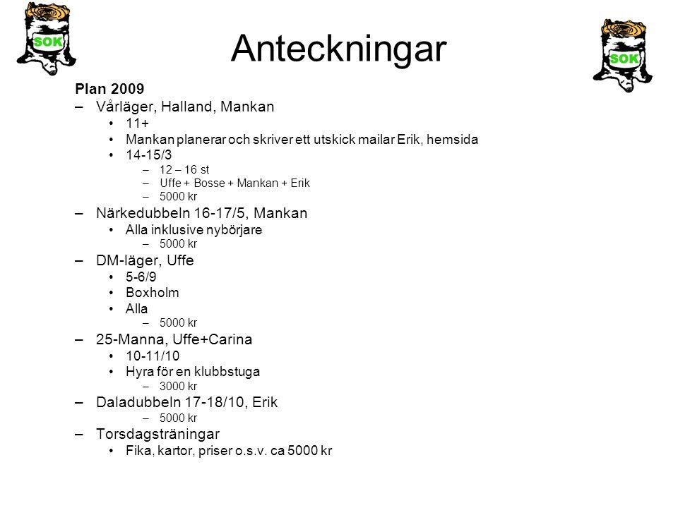 Anteckningar Plan 2009 –Vårläger, Halland, Mankan 11+ Mankan planerar och skriver ett utskick mailar Erik, hemsida 14-15/3 –12 – 16 st –Uffe + Bosse + Mankan + Erik –5000 kr –Närkedubbeln 16-17/5, Mankan Alla inklusive nybörjare –5000 kr –DM-läger, Uffe 5-6/9 Boxholm Alla –5000 kr –25-Manna, Uffe+Carina 10-11/10 Hyra för en klubbstuga –3000 kr –Daladubbeln 17-18/10, Erik –5000 kr –Torsdagsträningar Fika, kartor, priser o.s.v.