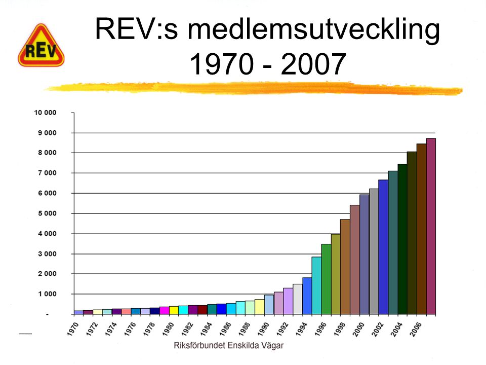 REV:s medlemsutveckling 1970 - 2007
