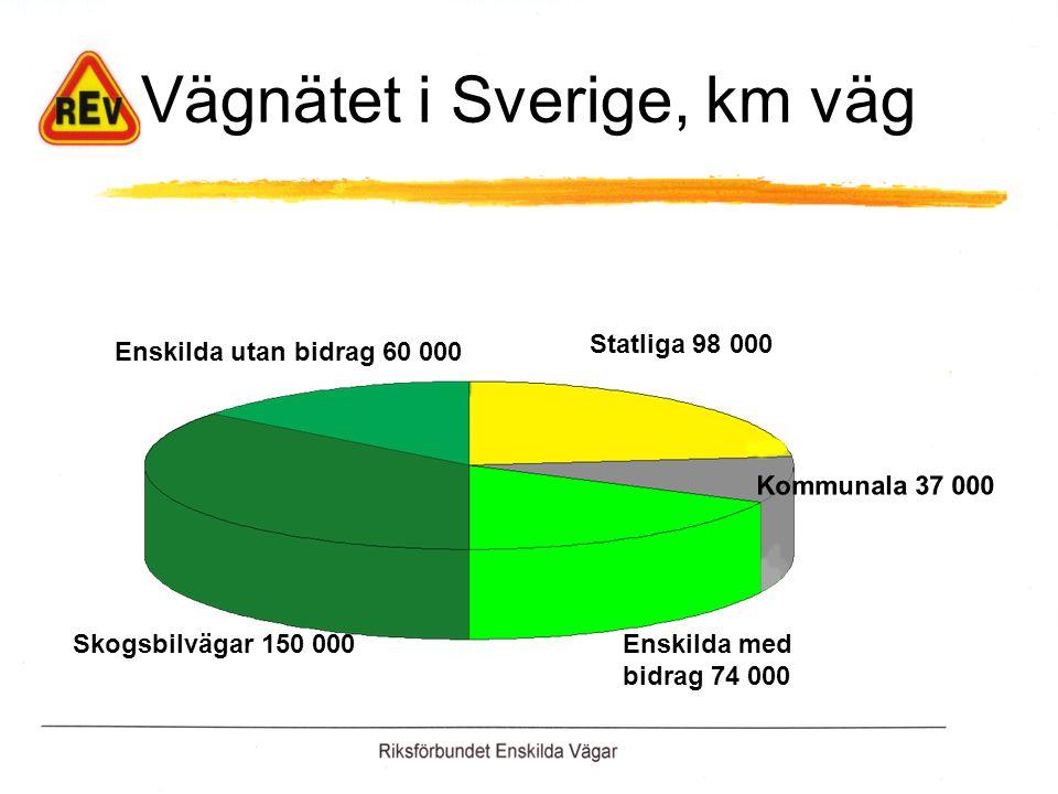 Vägnätet i Sverige, km väg Statliga 98 000 Kommunala 37 000 Enskilda med bidrag 74 000 Skogsbilvägar 150 000 Enskilda utan bidrag 60 000