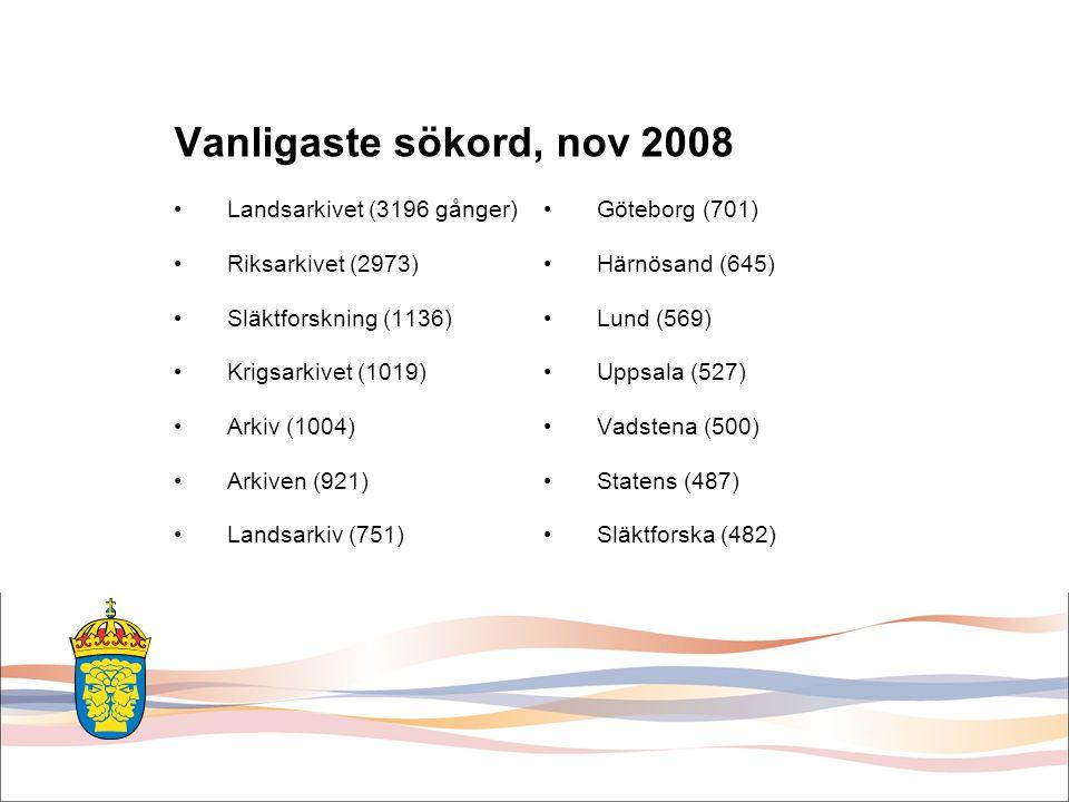 Vanligaste sökord, nov 2008 Landsarkivet (3196 gånger) Riksarkivet (2973) Släktforskning (1136) Krigsarkivet (1019) Arkiv (1004) Arkiven (921) Landsarkiv (751) Göteborg (701) Härnösand (645) Lund (569) Uppsala (527) Vadstena (500) Statens (487) Släktforska (482)