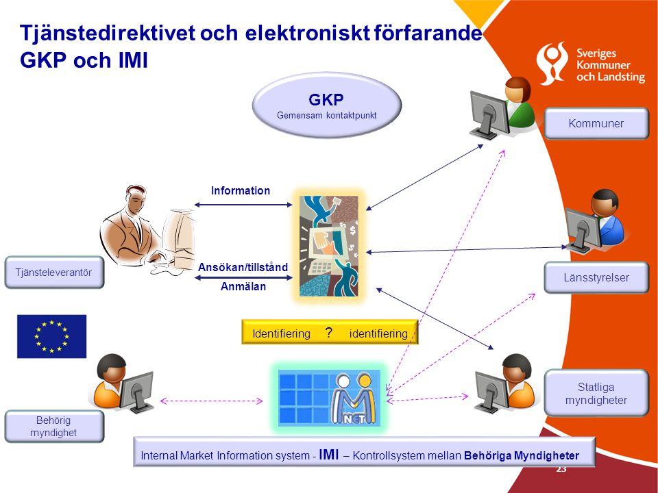 23 Tjänstedirektivet och elektroniskt förfarande GKP och IMI GKP Gemensam kontaktpunkt Information Ansökan/tillstånd Anmälan Identifiering ? identifie