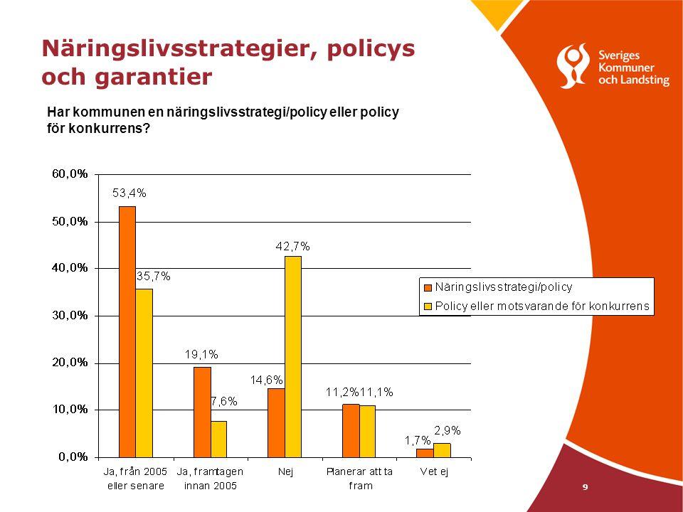 9 Har kommunen en näringslivsstrategi/policy eller policy för konkurrens? Näringslivsstrategier, policys och garantier