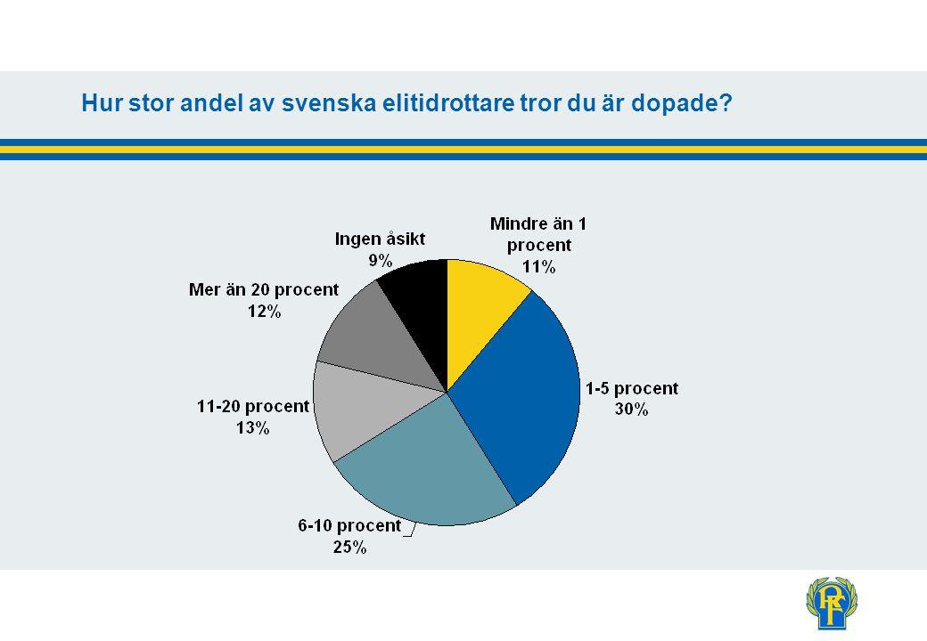 Hur stor andel av svenska elitidrottare tror du är dopade