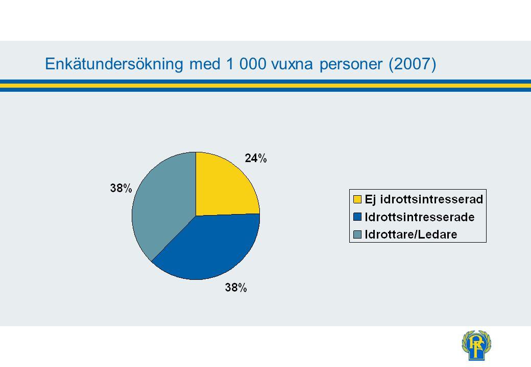 Enkätundersökning med 1 000 vuxna personer (2007)