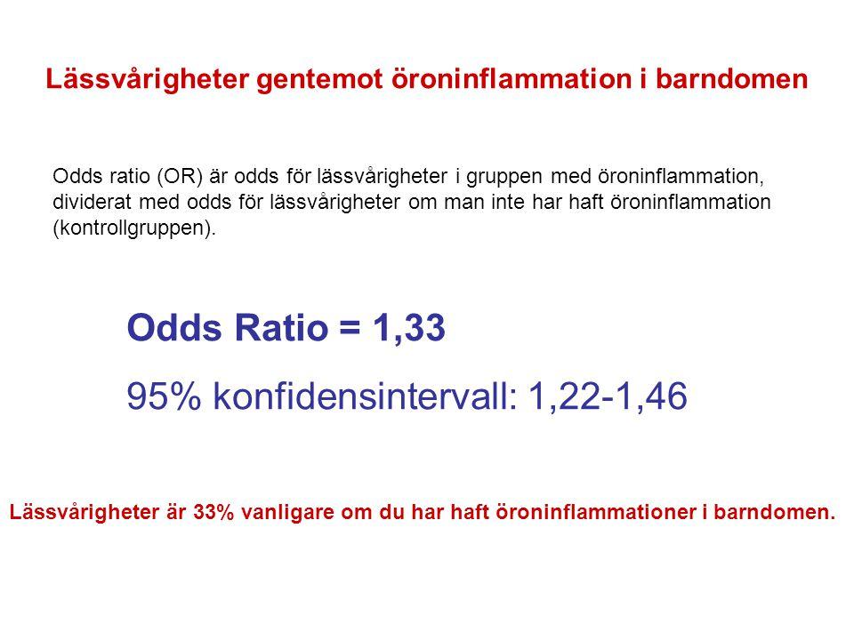 Lässvårigheter gentemot öroninflammation i barndomen Odds Ratio = 1,33 95% konfidensintervall: 1,22-1,46 Lässvårigheter är 33% vanligare om du har haf