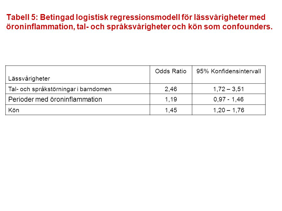 Lässvårigheter Odds Ratio95% Konfidensintervall Tal- och språkstörningar i barndomen2,461,72 – 3,51 Perioder med öroninflammation 1,190,97 - 1,46 Kön1