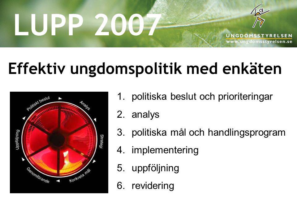 LUPP 2007 Effektiv ungdomspolitik med enkäten 1.politiska beslut och prioriteringar 2.analys 3.politiska mål och handlingsprogram 4.implementering 5.u