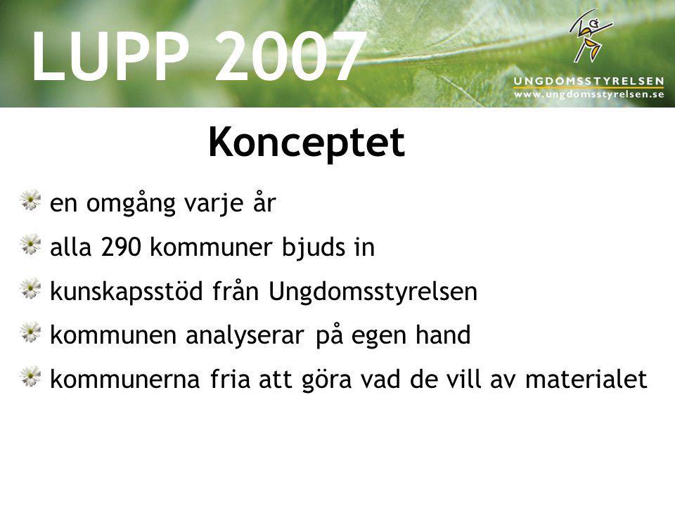 LUPP 2007 Konceptet en omgång varje år alla 290 kommuner bjuds in kunskapsstöd från Ungdomsstyrelsen kommunen analyserar på egen hand kommunerna fria