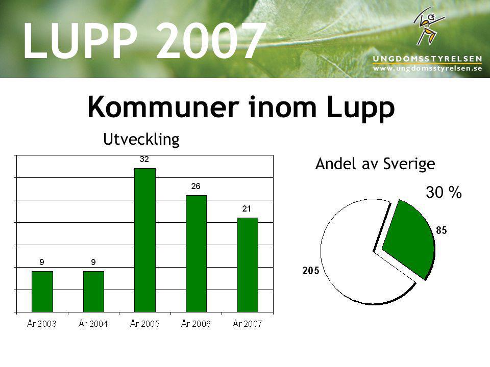LUPP 2007 Kommuner inom Lupp Utveckling Andel av Sverige 30 %