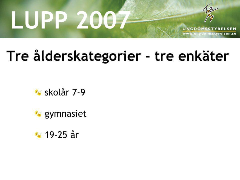 LUPP 2007 Tre ålderskategorier - tre enkäter skolår 7-9 gymnasiet 19-25 år
