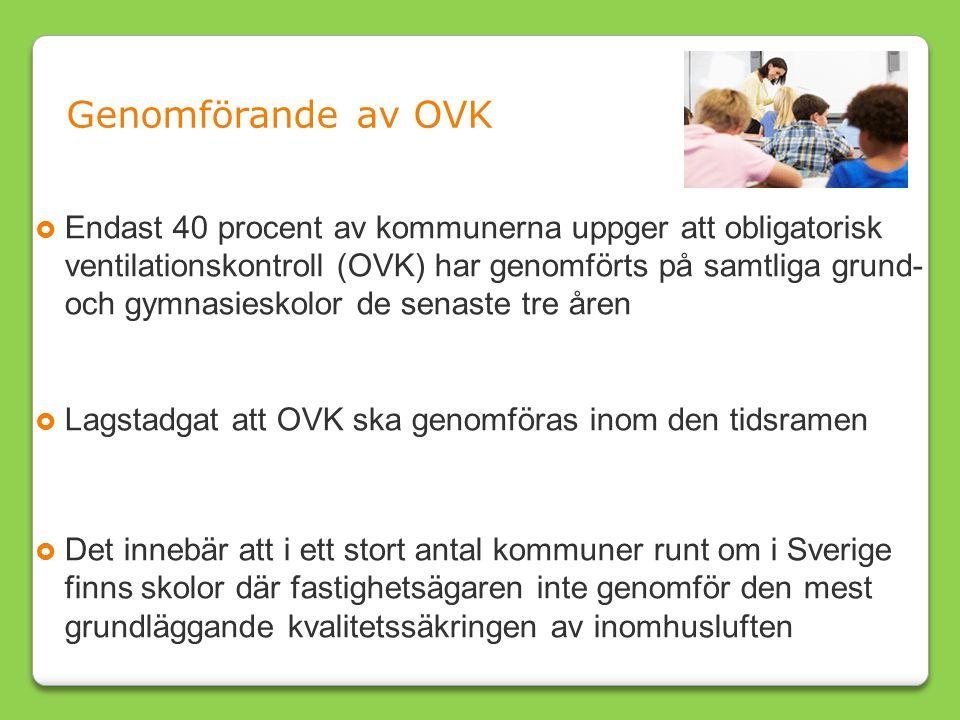  Endast 40 procent av kommunerna uppger att obligatorisk ventilationskontroll (OVK) har genomförts på samtliga grund- och gymnasieskolor de senaste tre åren  Lagstadgat att OVK ska genomföras inom den tidsramen  Det innebär att i ett stort antal kommuner runt om i Sverige finns skolor där fastighetsägaren inte genomför den mest grundläggande kvalitetssäkringen av inomhusluften Genomförande av OVK