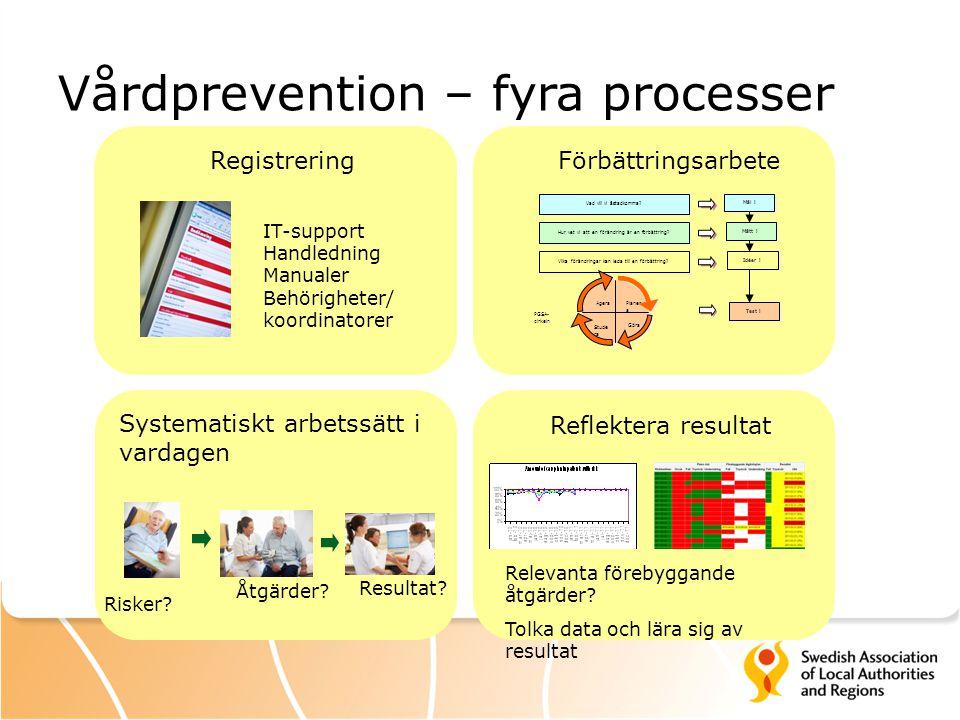 Vårdprevention – fyra processer Registrering Systematiskt arbetssätt i vardagen Förbättringsarbete Reflektera resultat IT-support Handledning Manualer