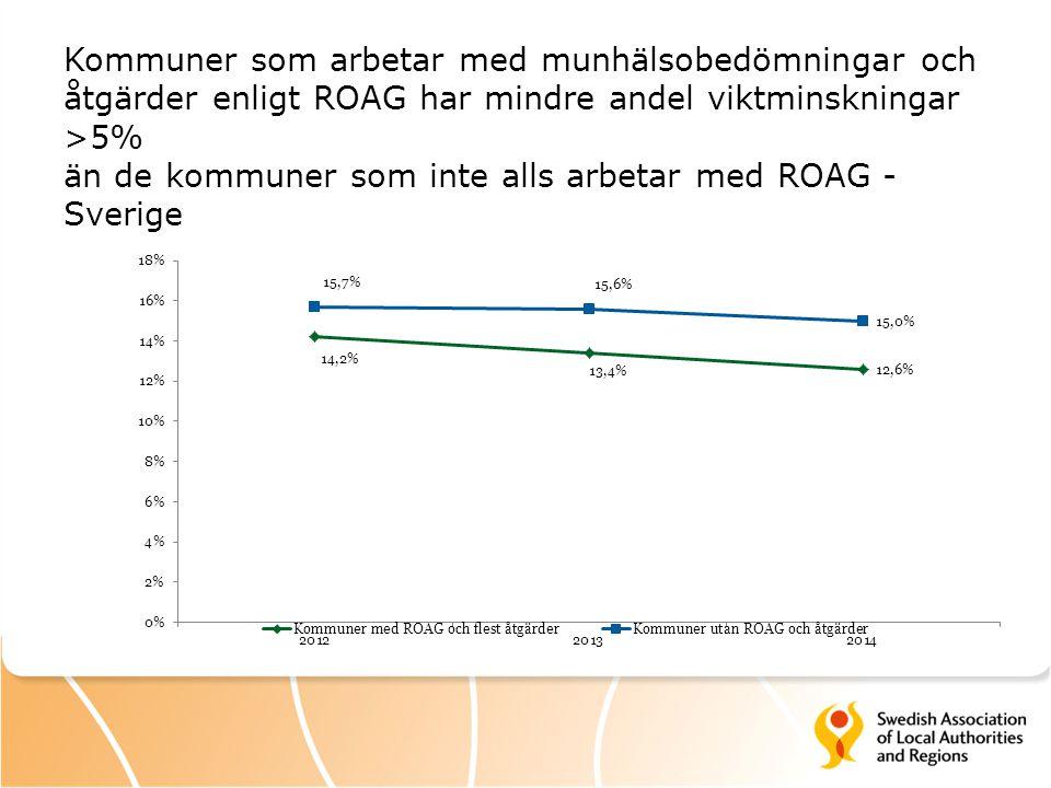Kommuner som arbetar med munhälsobedömningar och åtgärder enligt ROAG har mindre andel viktminskningar >5% än de kommuner som inte alls arbetar med RO