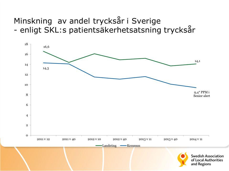 Minskning av andel trycksår i Sverige - enligt SKL:s patientsäkerhetsatsning trycksår