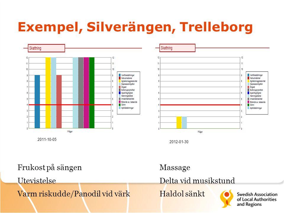Exempel, Silverängen, Trelleborg Frukost på sängenMassage Utevistelse Delta vid musikstund Varm riskudde/Panodil vid värkHaldol sänkt 2011-10-05 2012-