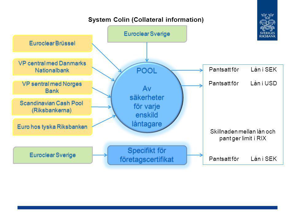 System Colin (Collateral information) POOL Av säkerheter för varje enskild låntagare Specifikt för företagscertifikat Euroclear Brüssel VP central med