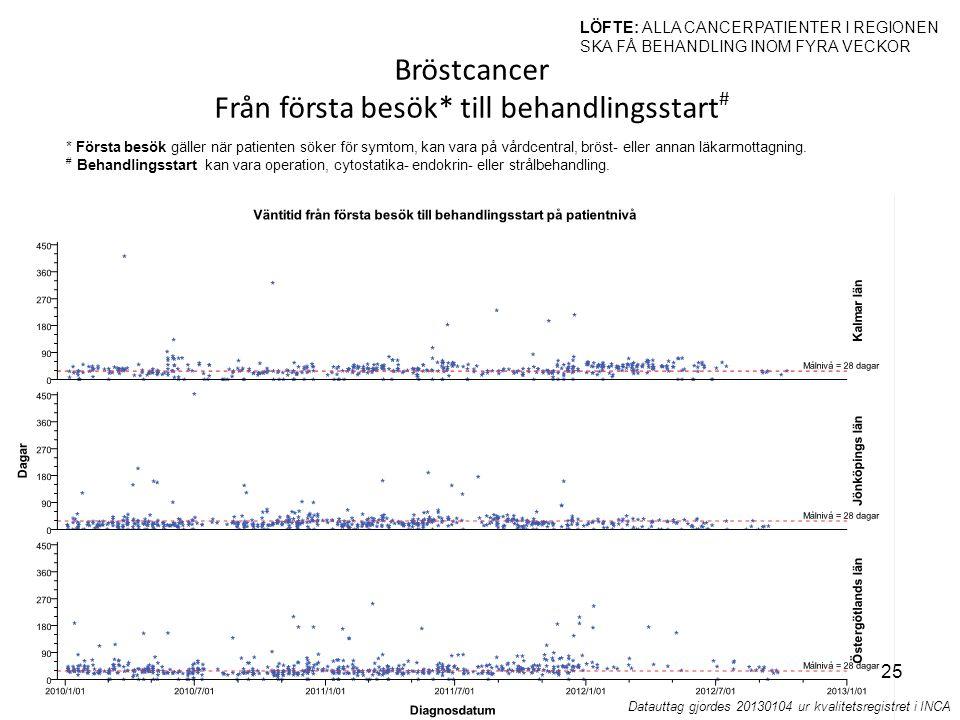 Sammanställt av Martin Magnusson. Presenterat av Christina Källgren Pettersson 2013-02-19 Bröstcancer Från första besök* till behandlingsstart # LÖFTE